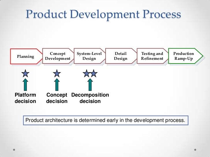 Product architecture for Design development architecture