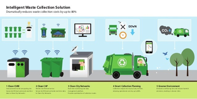Smart Waste Management Solutions Ecube Labs