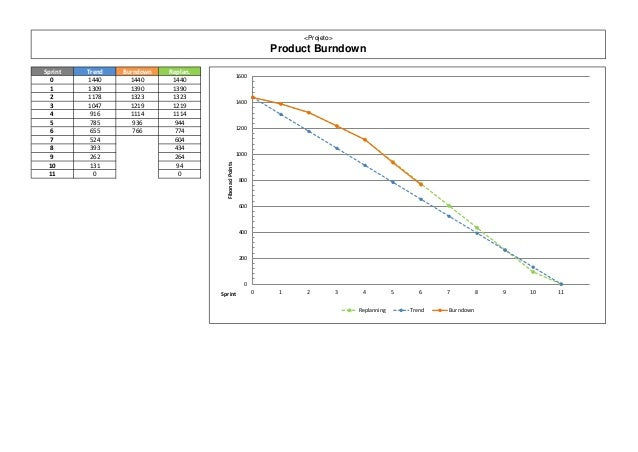 <Projeto>                                                                     Product BurndownSprint   Trend   Burndown   ...