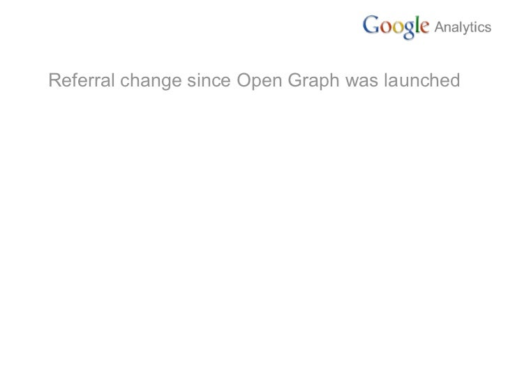 Pages/Visits upon referral methods (April-Oct 2010)   Search still drive higher   page/visit than Facebook
