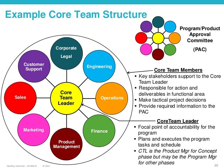 a report on the requirements roles and teamwork of a member of a software development team A model for enterprise teams team functions and responsibilities the six team roles in the team the following sections describe the role of each team member.