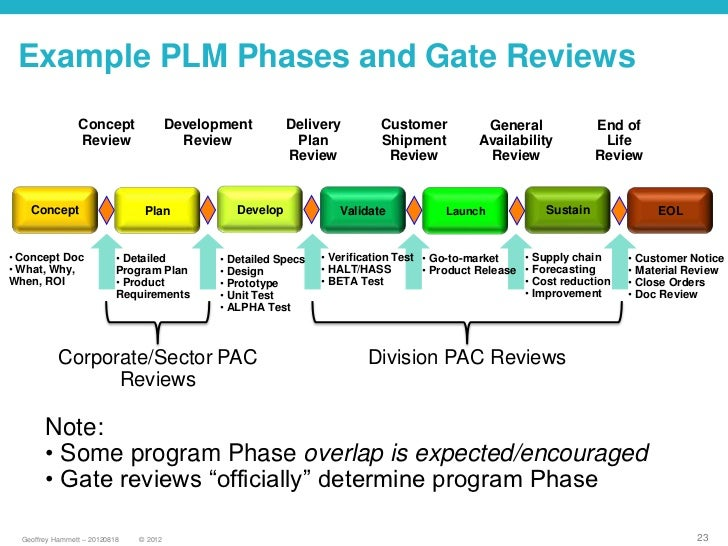 Product Lifecycle Management Process and Software Tools