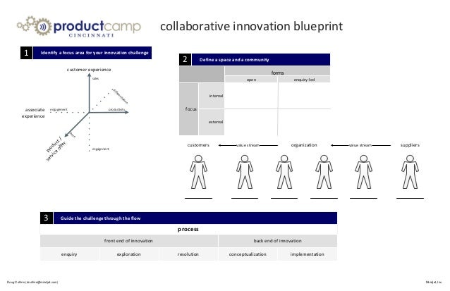 Identify a focus area for your innovation challenge enquiry-ledopen internal external focus forms value stream organizatio...
