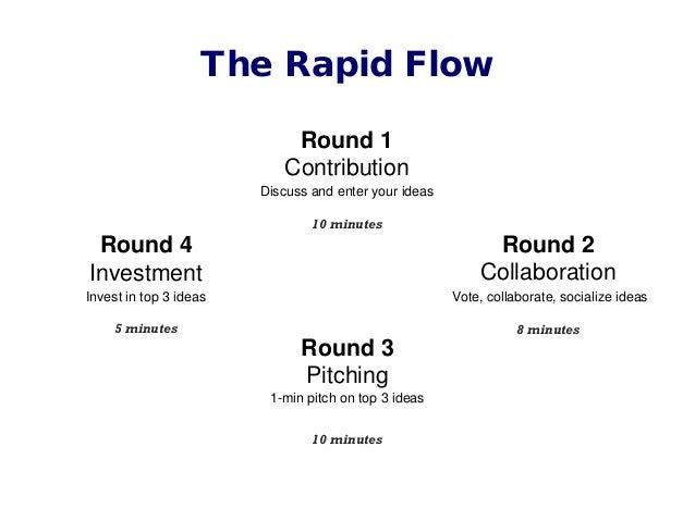 Round 1 Contribution Discuss and enter your ideas 10 minutes WHAT WILL HAPPEN IN TODAY'S GAME: Round 2 Collaboration Vote,...