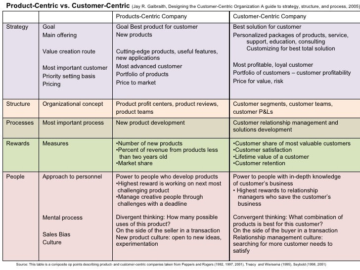 product centric versus customer centric organization