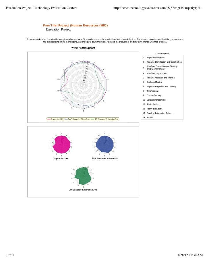 Evaluation Project : Technology Evaluation Centers                                                               http://ec...
