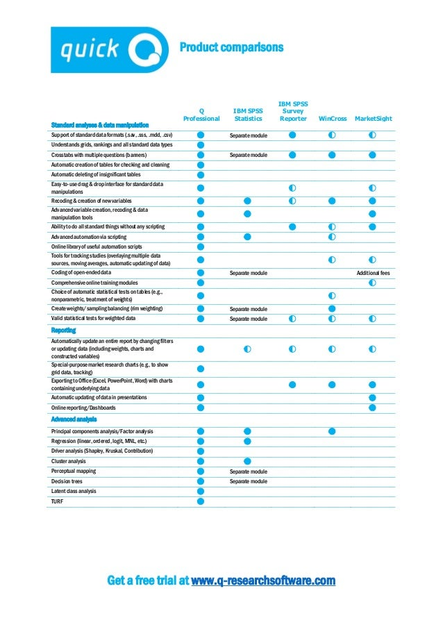 Product comparisons Get a free trial at www.q-researchsoftware.com Q Professional IBM SPSS Statistics IBM SPSS Survey Repo...