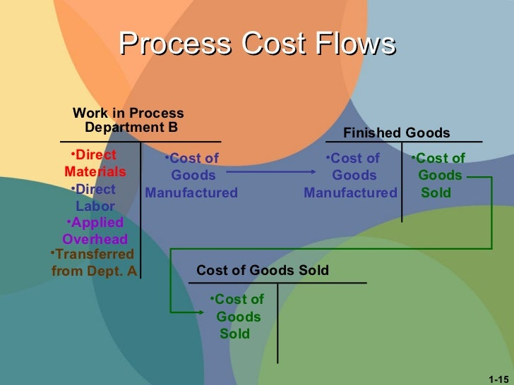Process Cost Flows Finished Goods Cost of Goods Sold Work in Process   Department B <ul><li>Cost of  Goods Manufactured </...