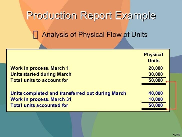 Production Report Example <ul><li>Analysis of Physical Flow of Units </li></ul>