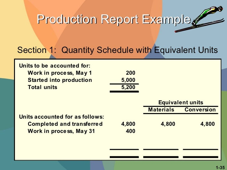 Production Report Example Section 1:  Quantity Schedule with Equivalent Units