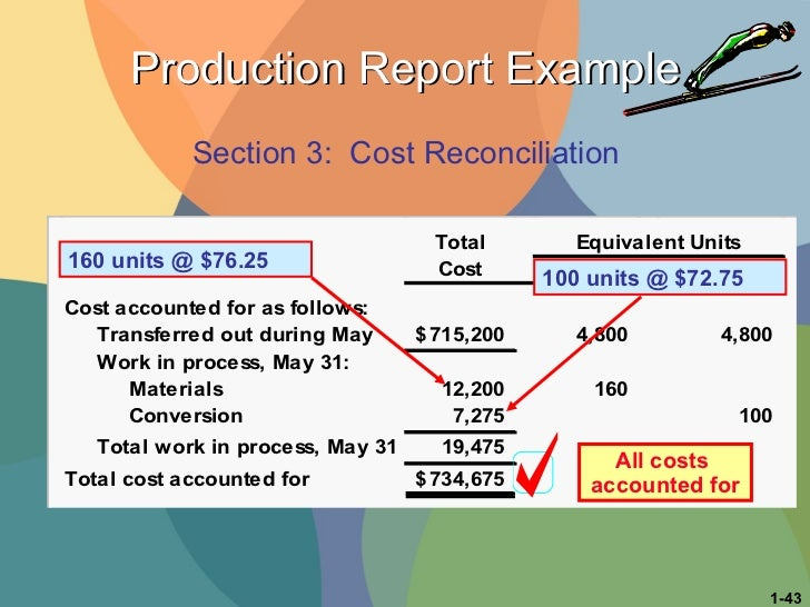 Production Report Example 160 units @ $76.25 Section 3:  Cost Reconciliation All costs  accounted for 100 units @ $72.75