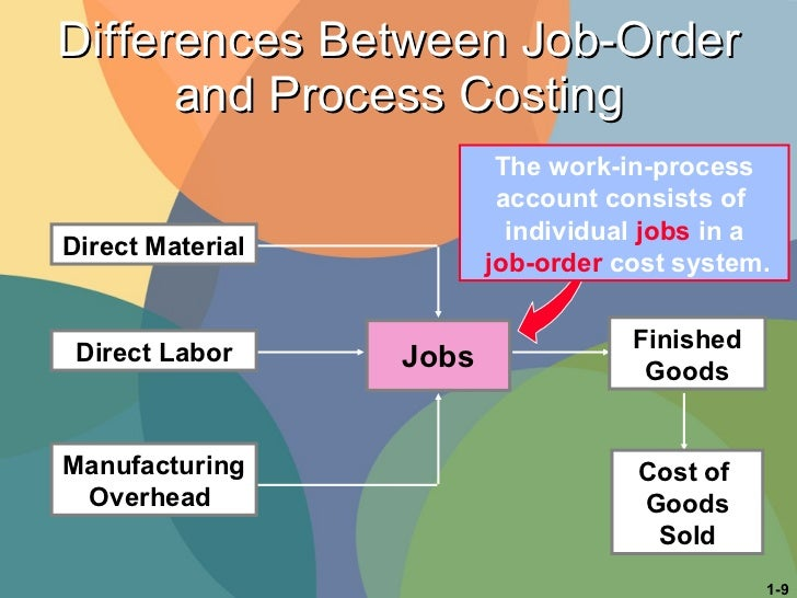 job order costing process costing and activity based costing This lesson introduces two traditional costing methods: job order costing and process costing you'll see examples of both and learn how companies.
