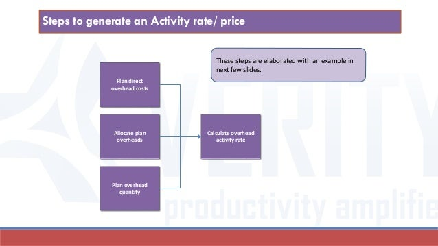 Allocate plan overheads Plan overhead quantity Calculate overhead activity rate Plan direct overhead costs These steps are...