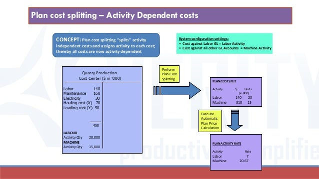 product costing Costing variant the costing variant contains all the control parameters for costing separate costing variants can be used for standard costing, preliminary costing of product cost collectors, and other valuation strategies that are updated to planned price, tax, and commercial price fields on.