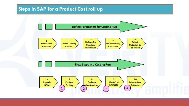 sap product diagram product costing in sap a primer  product costing in sap a primer