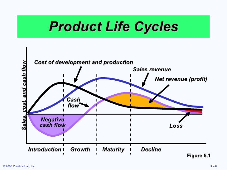 Importance Of Product Design Process