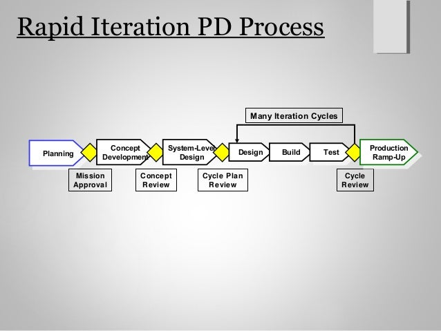 13  Rapid Iteration. Product design and development ch2
