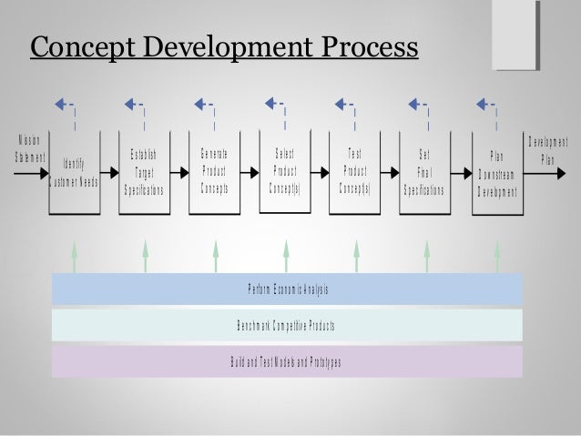 Product design and development ch2 for Product design and development
