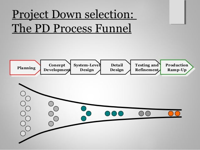 Product Design And Development Ch3