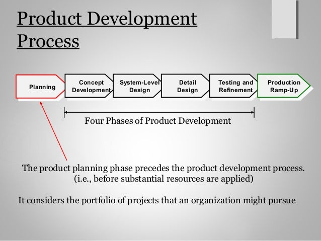 Product design and development ch4 for Product development and design for manufacturing