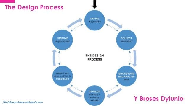 Product design bangor process for Product design process