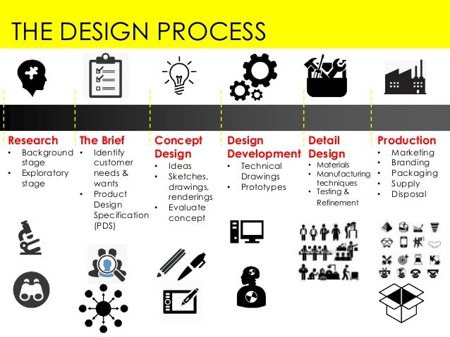 Product design draft for Product design process