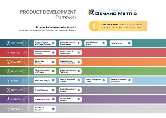 Leverage the framework below to quickly empower your organization's product development strategy. Click the buttons below ...