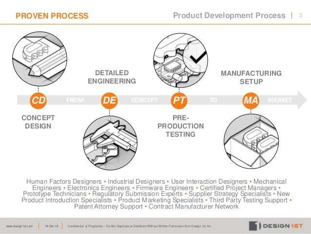 New Product Development Process Stages Activities Outputs