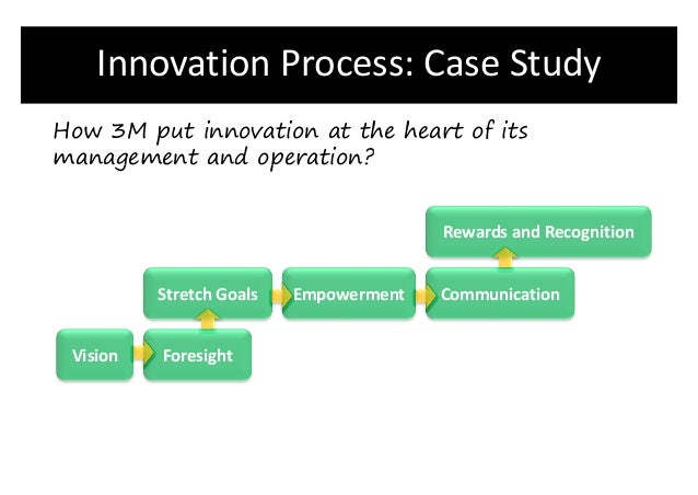 case study of innovation at 3m This case study looks at 3m and how it manages innovation click to view case study 3m corning posted on june 13th, 2013 by wiley-admin.