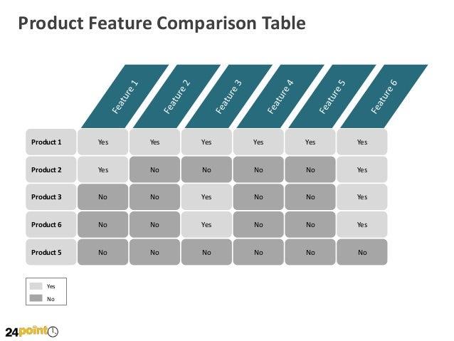 Product Feature Comparison Tables PPT