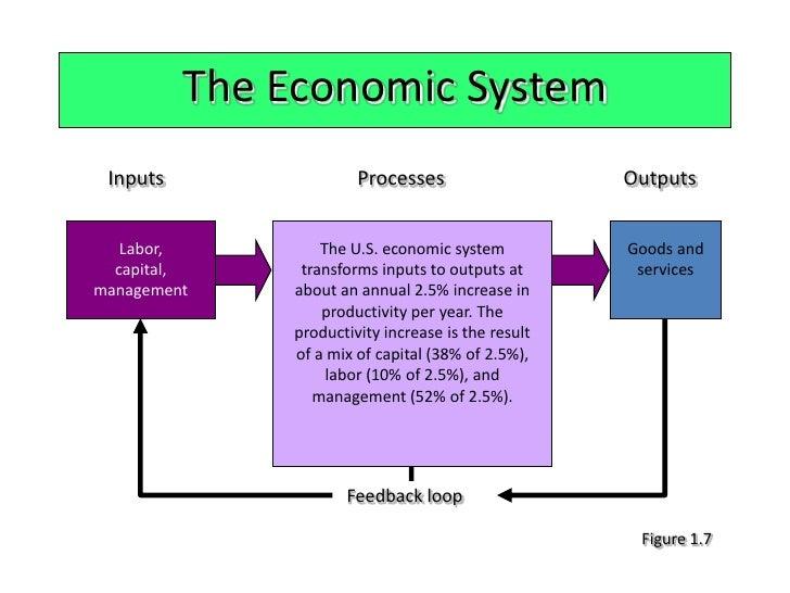 inputoutput economics