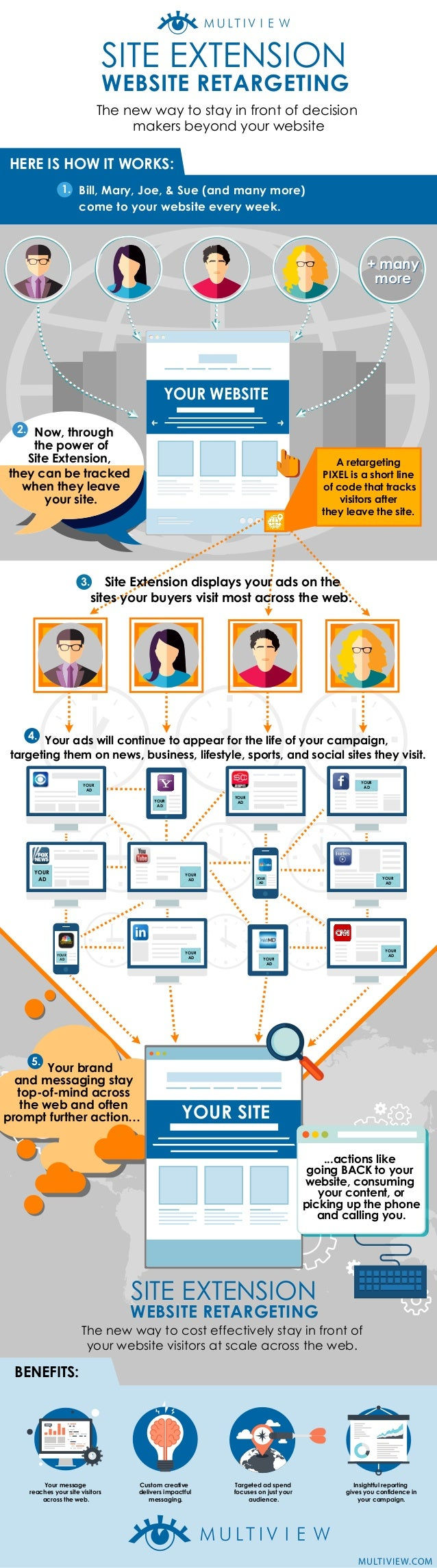 SITE EXTENSION WEBSITE RETARGETING YOUR WEBSITE 3 The new way to stay in front of decision makers beyond your website Site...