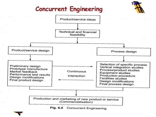 Product Innovation Process Innovation
