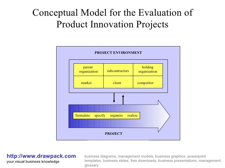 Conceptual Model for the Evaluation of Product Innovation Projects http://www.drawpack.com your visual business knowledge ...