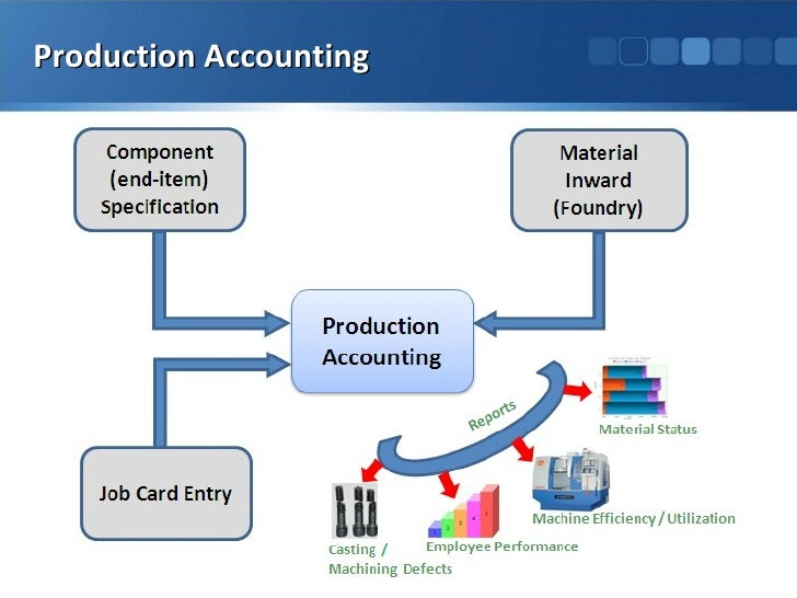 synthesis inventory system Chapter 1 i introduction a motivation and background a sales and inventory system is a software-based business solution used to simultaneously track sales activity and inventory.