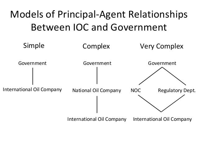 Production Agreements, Oil Service Contracts & Joint Ventures