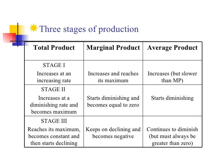 <ul><li>Three stages of production </li></ul>Continues to diminish (but must always be greater than zero) Keeps on declini...