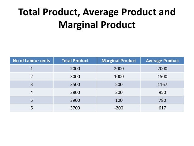 Total Product, Average Product and Marginal Product