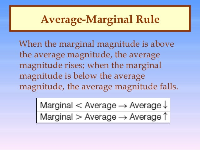 marginal average rule