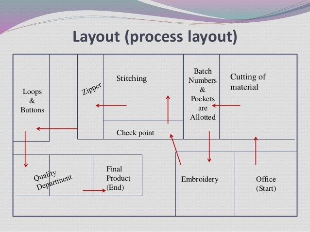 Production and operation management for Suggested garden layout