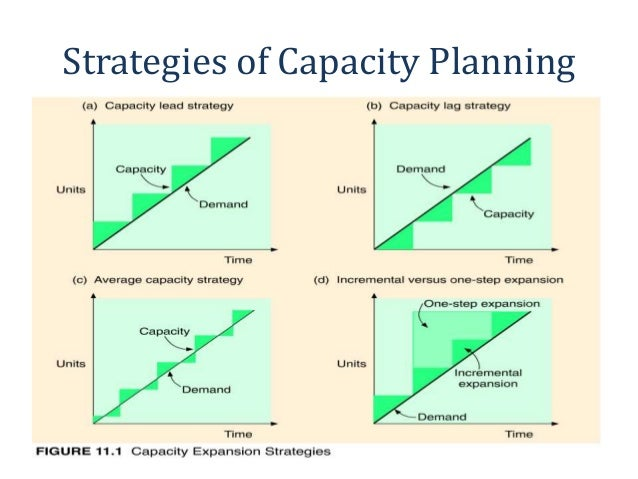 Production capacity – planning and control