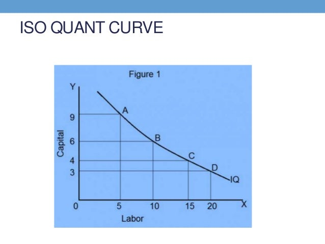 show how producers equillibruium is achieved with isoquants and isocost curves Producer equilibriumthe ultimate aim of any firm is to earn the   graphically with the use of both the isoquant curve and isocost line   isocost line shows the locus of points showing the combination of inputs.
