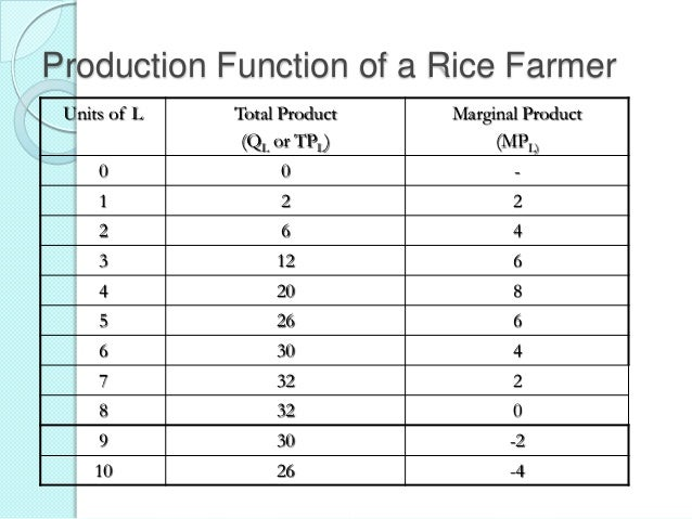Production Function of a Rice Farmer Units of L  Total Product (QL or TPL)  Marginal Product (MPL)  0  0  -  1  2  2  2  6...