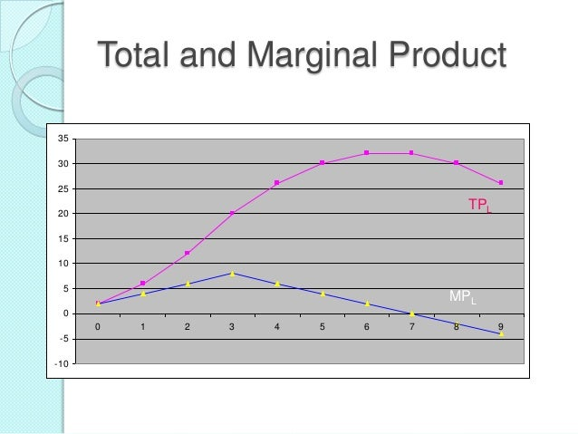 Total and Marginal Product 35 30 25  TPL  20 15 10 5  MPL  0 0 -5 -10  1  2  3  4  5  6  7  8  9