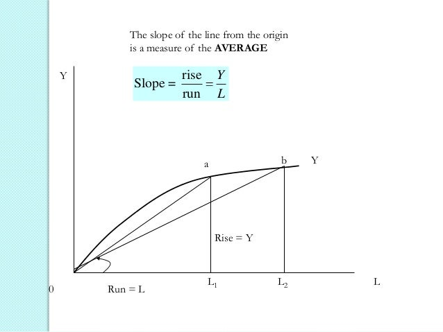 The slope of the line from the origin is a measure of the AVERAGE Y  Slope =  rise run  Y L  b  a  Y  Rise = Y  0  Run = L...