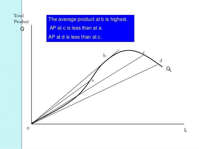 Total Product  The average product at b is highest. AP at c is less than at a.  Q  AP at d is less than at c.  b  c d QL  ...