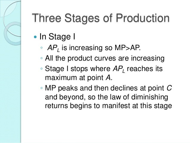 Three Stages of Production   In Stage I ◦ APL is increasing so MP>AP. ◦ All the product curves are increasing ◦ Stage I s...
