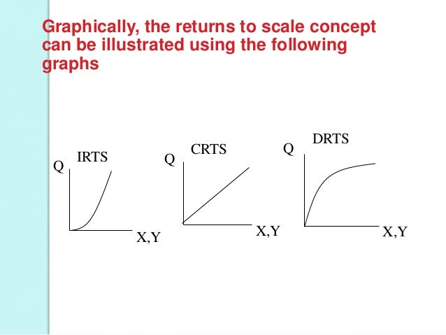 Graphically, the returns to scale concept can be illustrated using the following graphs  Q  IRTS  Q  X,Y  Q  CRTS  X,Y  DR...