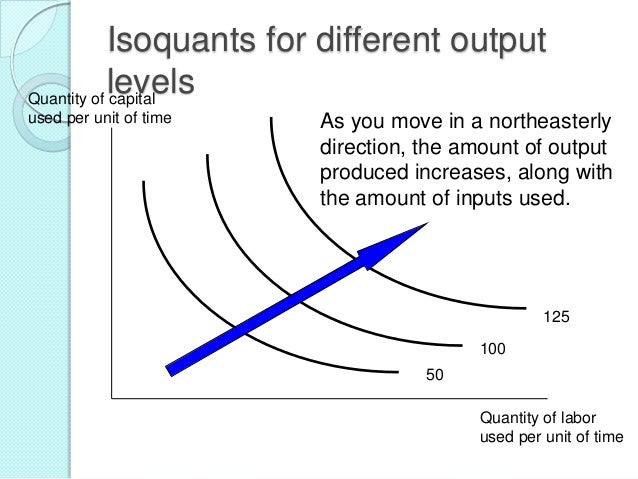 Isoquants for different output levels Quantity of capital used per unit of time  As you move in a northeasterly direction,...