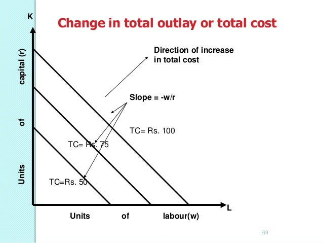 Optimization & Cost •  Expansion path gives the efficient (least-cost) input combinations of labor and capital needed for ...